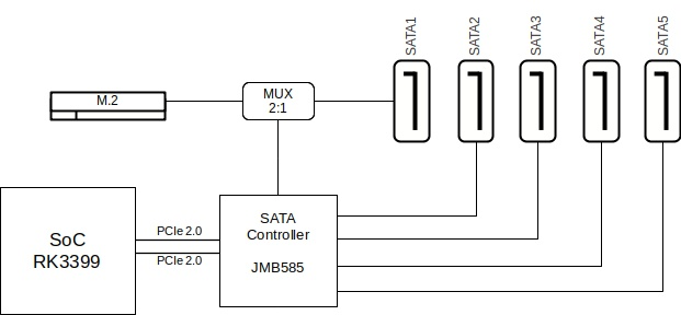 SATA Diagram